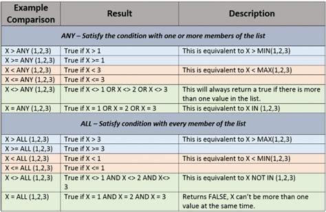 Subquery in the WHERE Clause