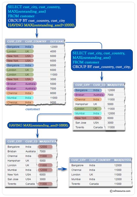 SQL MAX() with HAVING, WHERE, IN - w3resource